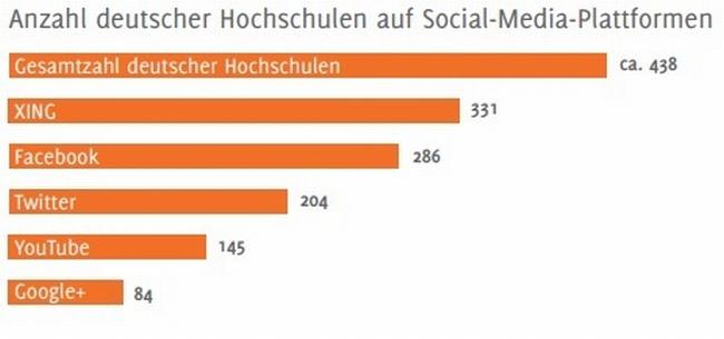 Anzahl-deutscher-hochschulen-auf-social-media-plattformen