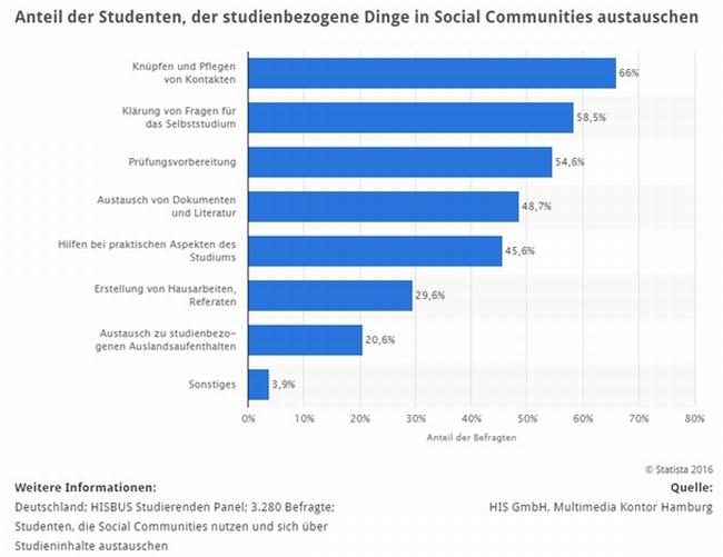 statistik austausch-ueber-studieninhalte-in-social-communities