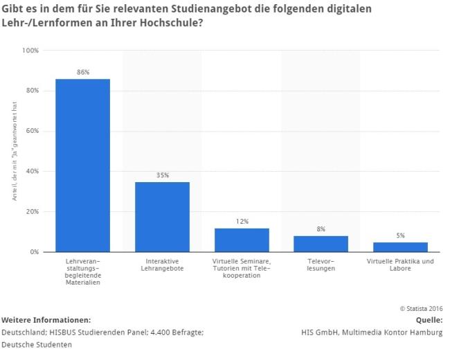 statistik digitale lehrangebote an hochschulen in deutschland