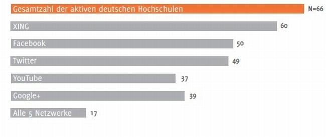 gesamtzahl-der-aktiven-deutschen-hochschulen-in-social-media-netzwerken